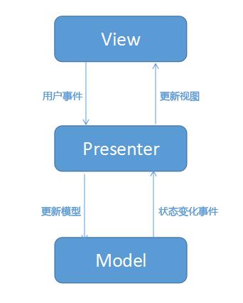 MVP 架构图